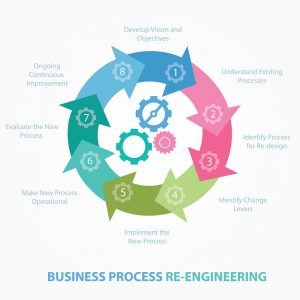 Lease Admin Business Process